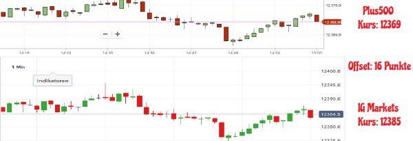 Chartvergleich IG-Markets Plus500