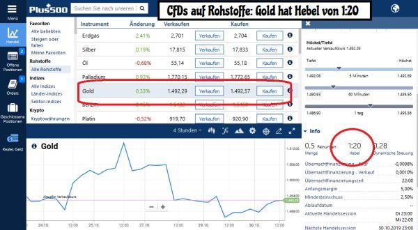 CFD auf Rohstoffe & Gold