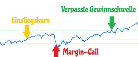 Plus500 Hebel Leverage Margin Call