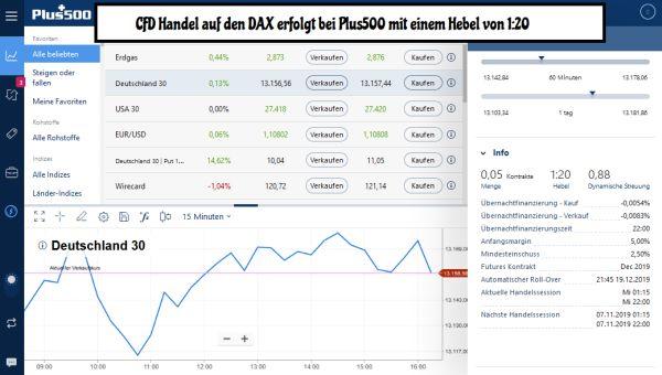 CFD Handel DAX Kurs